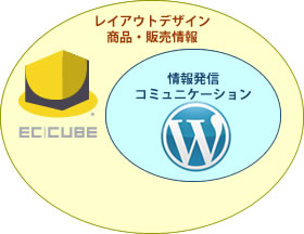 EC-CUBE X WordPress